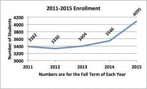 Enrollment2011-2015