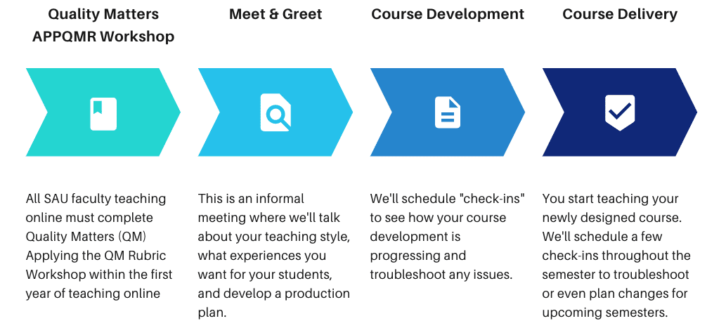 This chart shows the SAU Course Development Process.