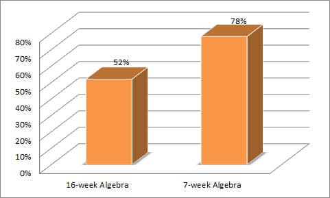 Pilot group showed significant improvement over traditional 16-week College Algebra success rates.