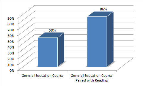 Success of reading assisted students (86% pass rate) in general education course compared to general student pass rate of 50%.